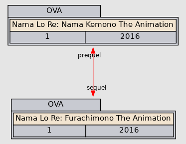 nama lo re: namakemono the animation